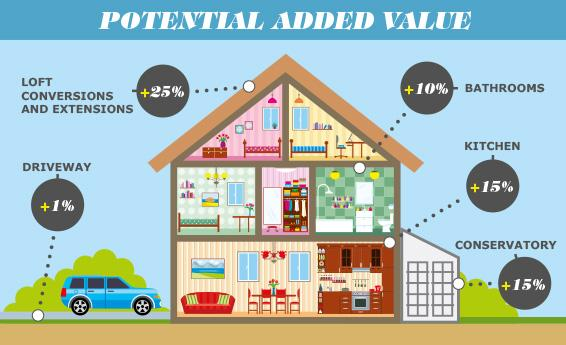 Buyer's Guide : How to add value to your property - Part 1.